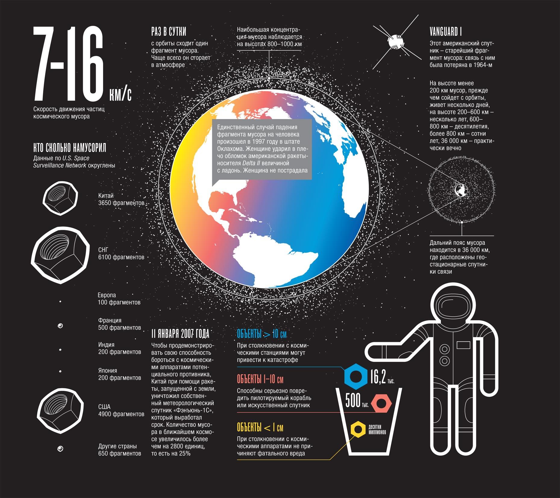 мусор, инфографика