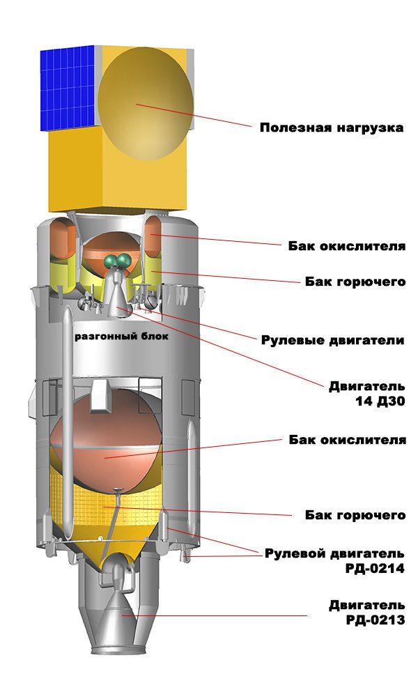 протон_схема
