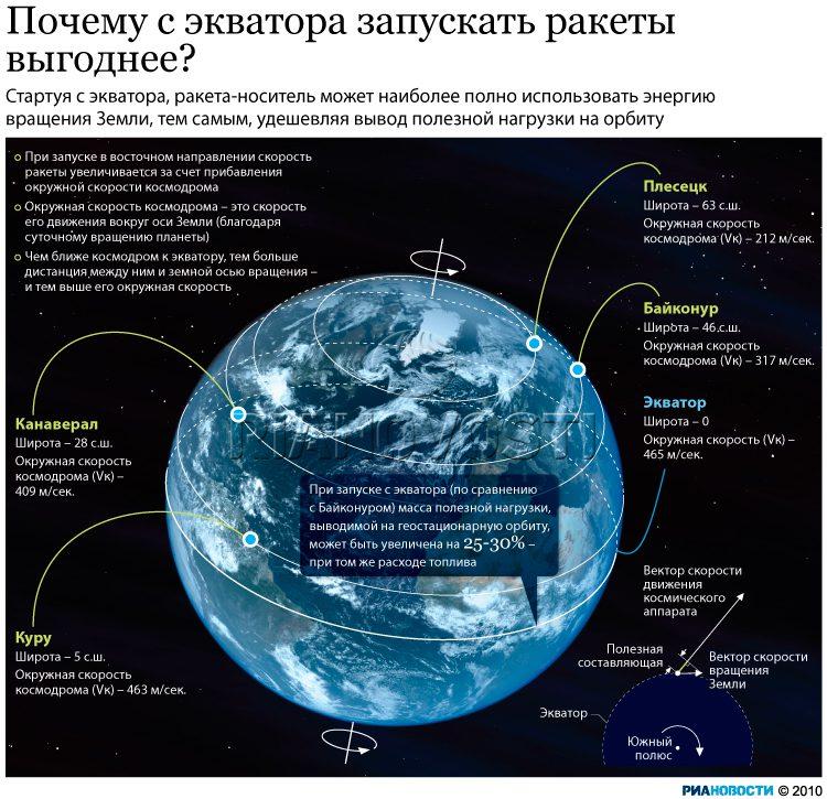 экватор_запуски